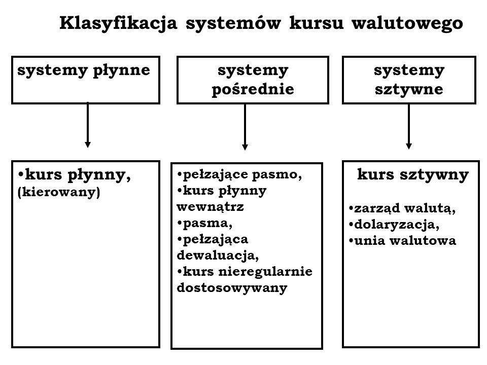 Klasyfikacja systemów kursu walutowego systemy płynnesystemy pośrednie systemy sztywne kurs płynny, (kierowany) pełzające pasmo, kurs płynny wewnątrz pasma, pełzająca dewaluacja, kurs nieregularnie dostosowywany kurs sztywny zarząd walutą, dolaryzacja, unia walutowa