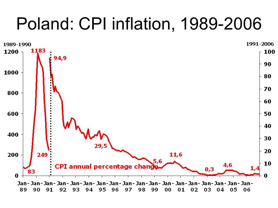 Poland: CPI inflation, 1989-2006