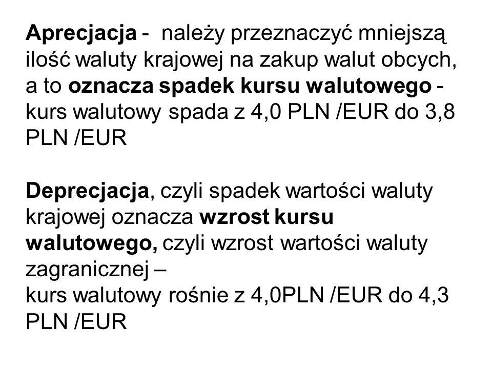 Aprecjacja - należy przeznaczyć mniejszą ilość waluty krajowej na zakup walut obcych, a to oznacza spadek kursu walutowego - kurs walutowy spada z 4,0 PLN /EUR do 3,8 PLN /EUR Deprecjacja, czyli spadek wartości waluty krajowej oznacza wzrost kursu walutowego, czyli wzrost wartości waluty zagranicznej – kurs walutowy rośnie z 4,0PLN /EUR do 4,3 PLN /EUR