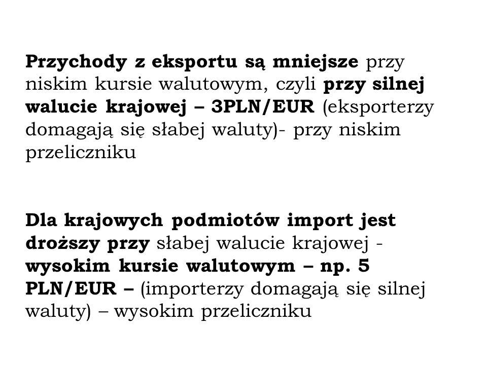 Przychody z eksportu są mniejsze przy niskim kursie walutowym, czyli przy silnej walucie krajowej – 3PLN/EUR (eksporterzy domagają się słabej waluty)- przy niskim przeliczniku Dla krajowych podmiotów import jest droższy przy słabej walucie krajowej - wysokim kursie walutowym – np.