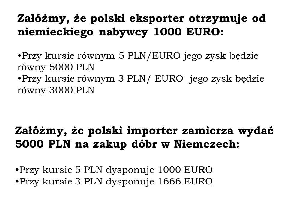 Załóżmy, że polski eksporter otrzymuje od niemieckiego nabywcy 1000 EURO: Przy kursie równym 5 PLN/EURO jego zysk będzie równy 5000 PLN Przy kursie równym 3 PLN/ EURO jego zysk będzie równy 3000 PLN Załóżmy, że polski importer zamierza wydać 5000 PLN na zakup dóbr w Niemczech: Przy kursie 5 PLN dysponuje 1000 EURO Przy kursie 3 PLN dysponuje 1666 EURO