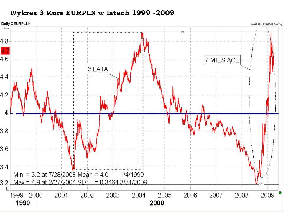 Wykres 3 Kurs EURPLN w latach 1999 -2009