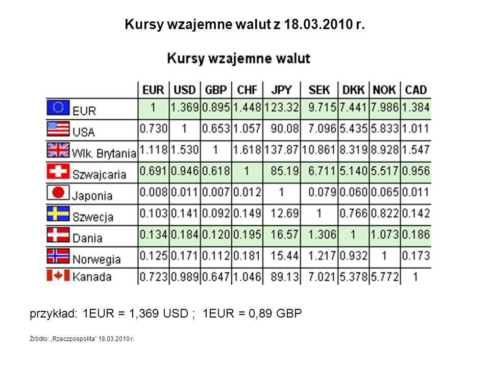 """Kursy wzajemne walut z 18.03.2010 r. przykład: 1EUR = 1,369 USD ; 1EUR = 0,89 GBP Źródło: """"Rzeczpospolita"""" 18.03.2010 r."""