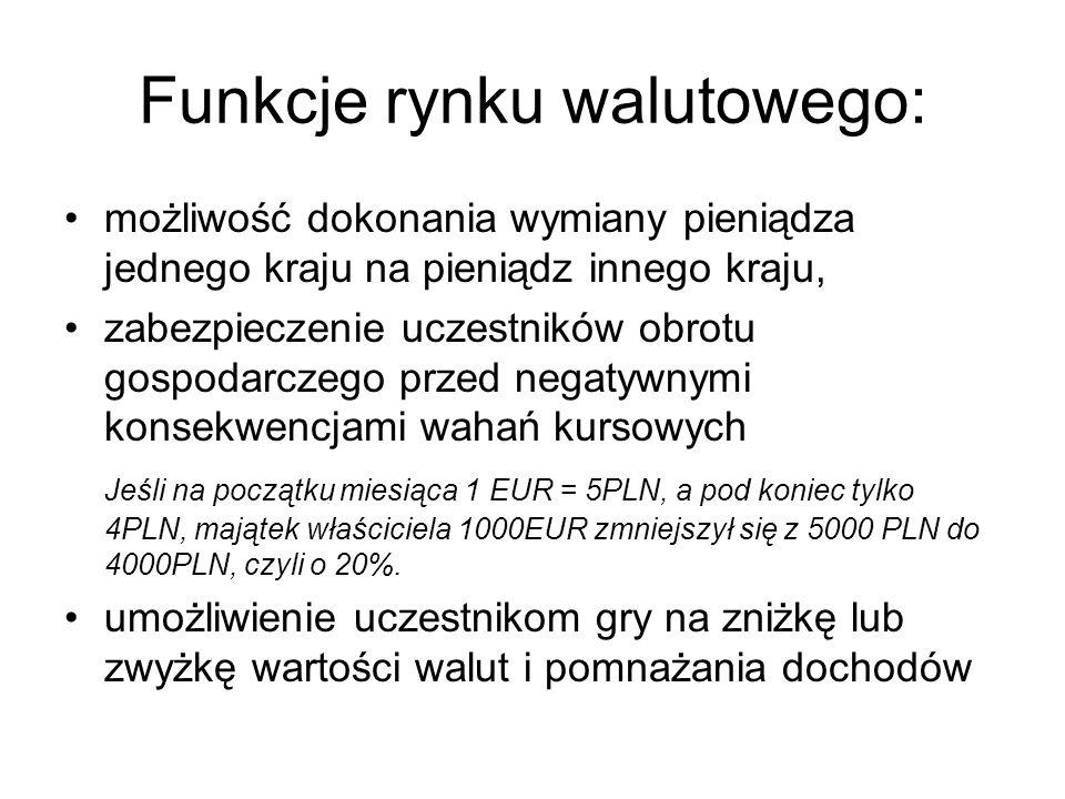 Funkcje rynku walutowego: możliwość dokonania wymiany pieniądza jednego kraju na pieniądz innego kraju, zabezpieczenie uczestników obrotu gospodarczego przed negatywnymi konsekwencjami wahań kursowych Jeśli na początku miesiąca 1 EUR = 5PLN, a pod koniec tylko 4PLN, majątek właściciela 1000EUR zmniejszył się z 5000 PLN do 4000PLN, czyli o 20%.