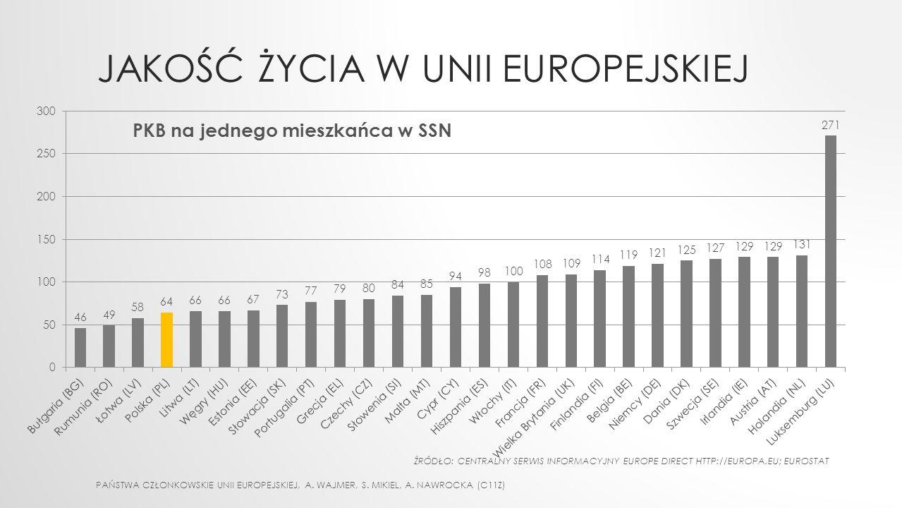 JAKOŚĆ ŻYCIA W UNII EUROPEJSKIEJ PAŃSTWA CZŁONKOWSKIE UNII EUROPEJSKIEJ, A. WAJMER, S. MIKIEL, A. NAWROCKA (C11Z) PKB na jednego mieszkańca w SSN ŹRÓD