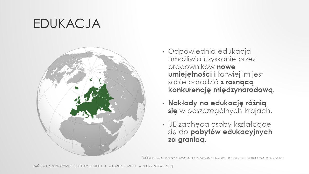 EDUKACJA Odpowiednia edukacja umożliwia uzyskanie przez pracowników nowe umiejętności i łatwiej im jest sobie poradzić z rosnącą konkurencję międzynarodową.