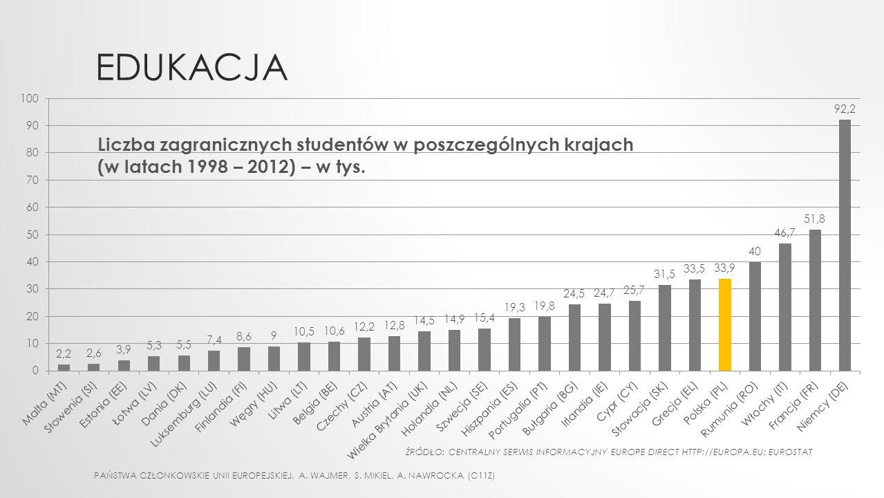 PAŃSTWA CZŁONKOWSKIE UNII EUROPEJSKIEJ, A. WAJMER, S. MIKIEL, A. NAWROCKA (C11Z) EDUKACJA Liczba zagranicznych studentów w poszczególnych krajach (w l