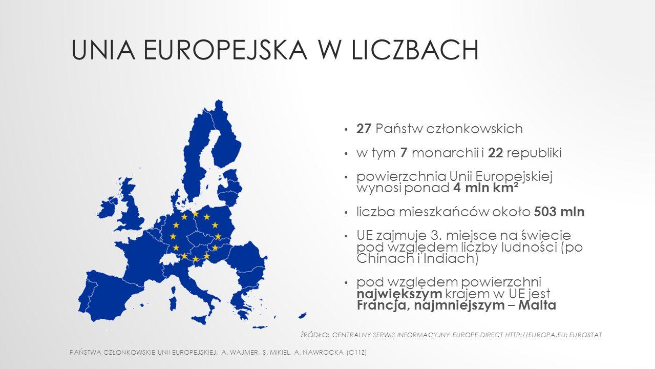 UNIA EUROPEJSKA W LICZBACH 27 Państw członkowskich w tym 7 monarchii i 22 republiki powierzchnia Unii Europejskiej wynosi ponad 4 mln km² liczba mieszkańców około 503 mln UE zajmuje 3.