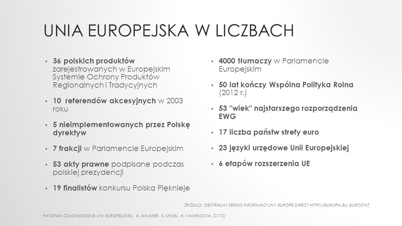 UNIA EUROPEJSKA W LICZBACH PAŃSTWA CZŁONKOWSKIE UNII EUROPEJSKIEJ, A. WAJMER, S. MIKIEL, A. NAWROCKA (C11Z) 36 polskich produktów zarejestrowanych w E