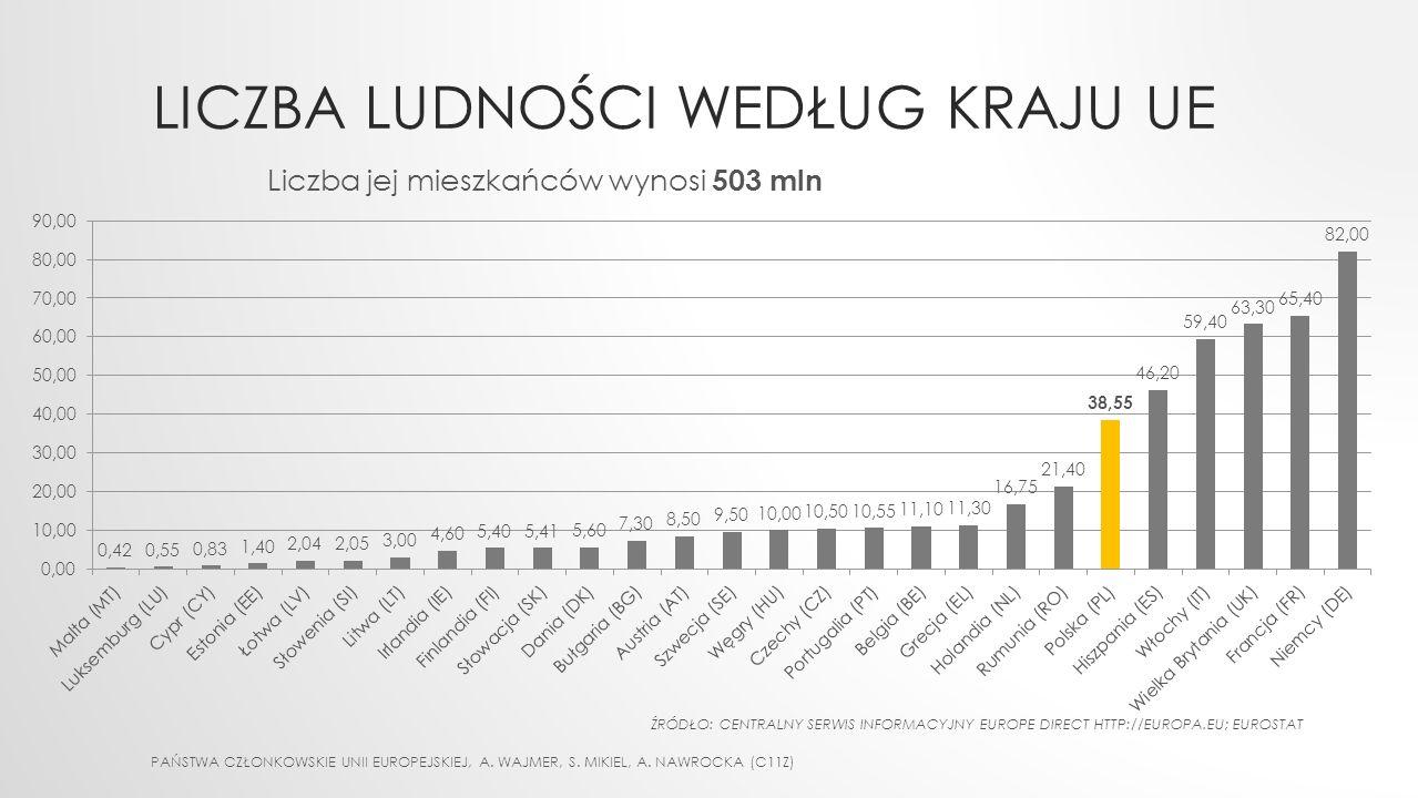 LICZBA LUDNOŚCI WEDŁUG KRAJU UE PAŃSTWA CZŁONKOWSKIE UNII EUROPEJSKIEJ, A. WAJMER, S. MIKIEL, A. NAWROCKA (C11Z) Liczba jej mieszkańców wynosi 503 mln