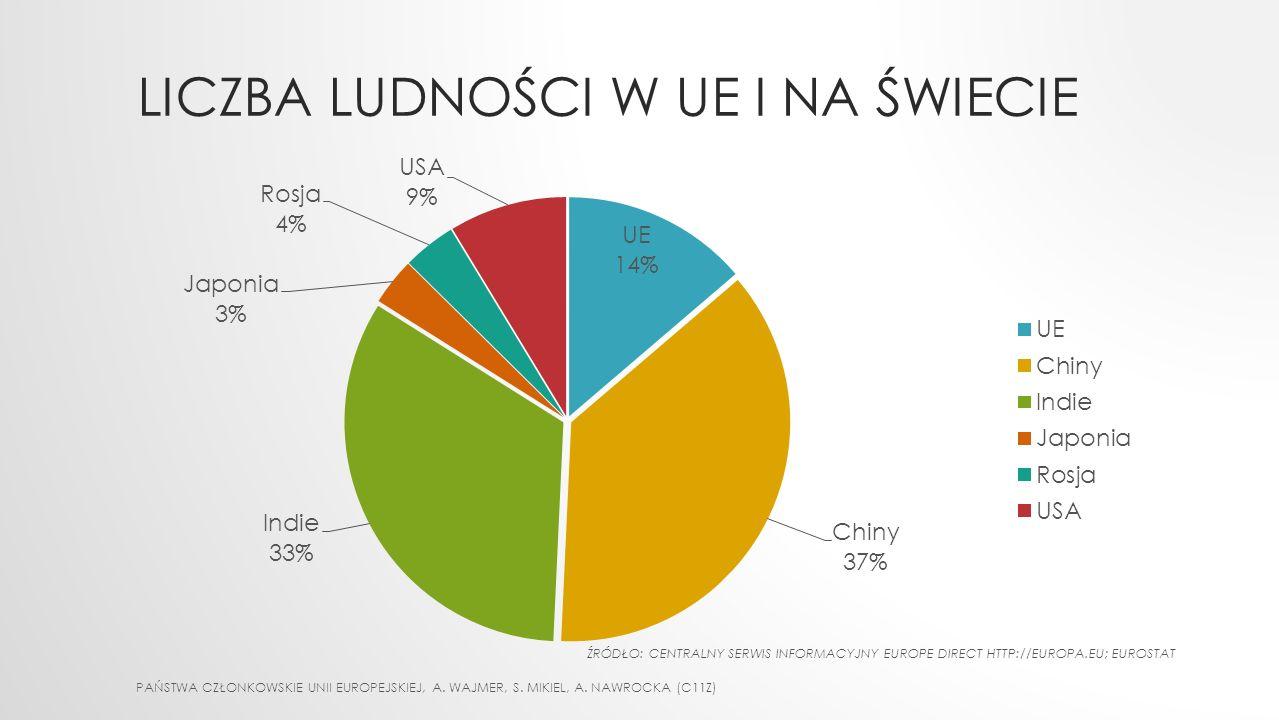 LICZBA LUDNOŚCI W UE I NA ŚWIECIE PAŃSTWA CZŁONKOWSKIE UNII EUROPEJSKIEJ, A.