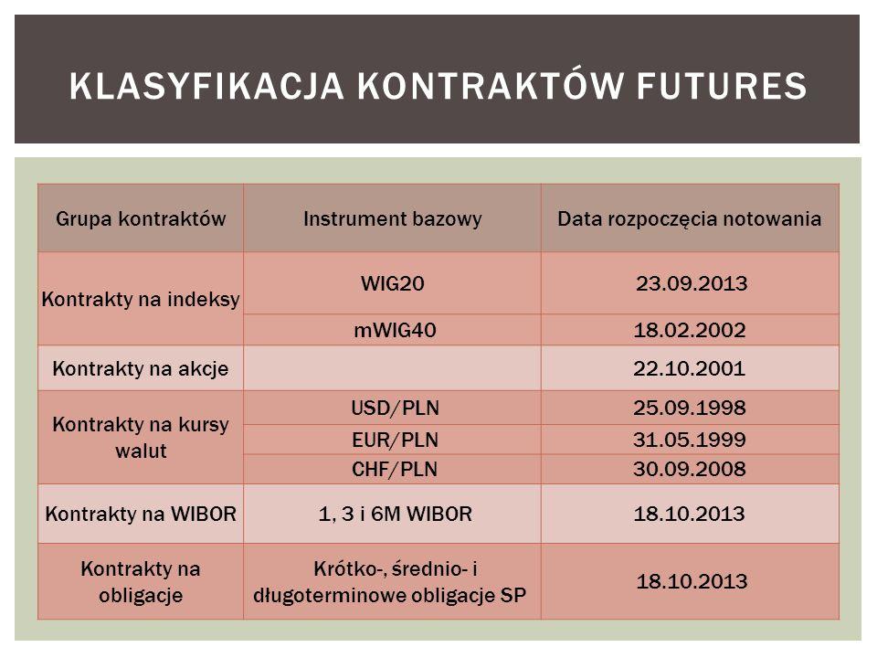 Grupa kontraktówInstrument bazowyData rozpoczęcia notowania Kontrakty na indeksy WIG20 23.09.2013 mWIG4018.02.2002 Kontrakty na akcje 22.10.2001 Kontrakty na kursy walut USD/PLN25.09.1998 EUR/PLN31.05.1999 CHF/PLN30.09.2008 Kontrakty na WIBOR 1, 3 i 6M WIBOR18.10.2013 Kontrakty na obligacje Krótko-, średnio- i długoterminowe obligacje SP 18.10.2013 KLASYFIKACJA KONTRAKTÓW FUTURES