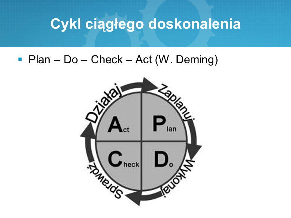 Cykl ciągłego doskonalenia  Plan – Do – Check – Act (W. Deming)