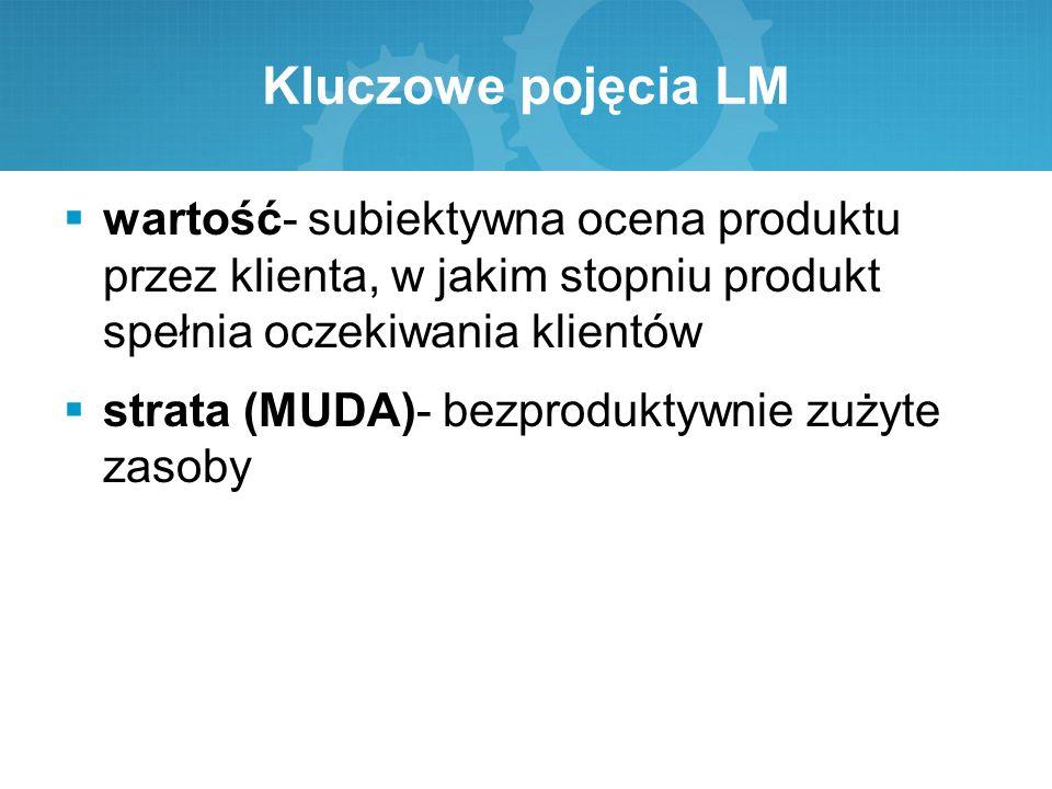 Kluczowe pojęcia LM  wartość- subiektywna ocena produktu przez klienta, w jakim stopniu produkt spełnia oczekiwania klientów  strata (MUDA)- bezprod