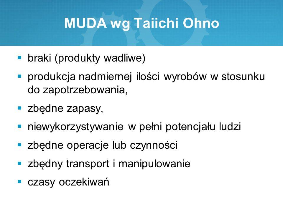 MUDA wg Taiichi Ohno  braki (produkty wadliwe)  produkcja nadmiernej ilości wyrobów w stosunku do zapotrzebowania,  zbędne zapasy,  niewykorzystyw
