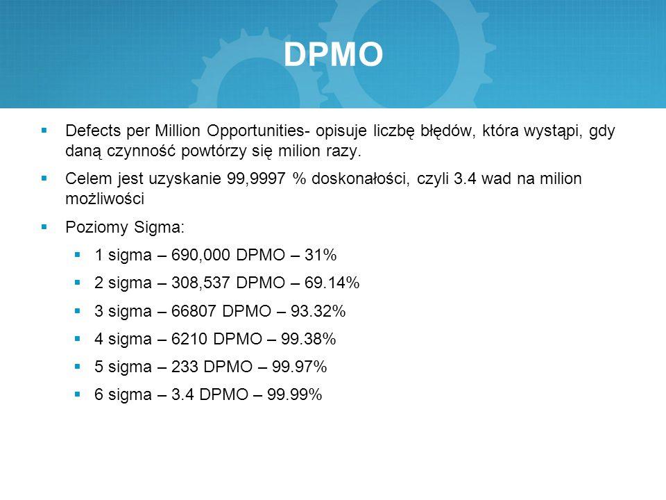 DPMO  Defects per Million Opportunities- opisuje liczbę błędów, która wystąpi, gdy daną czynność powtórzy się milion razy.  Celem jest uzyskanie 99,