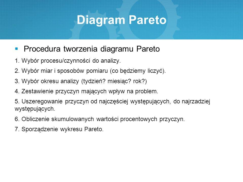 Diagram Pareto  Procedura tworzenia diagramu Pareto 1. Wybór procesu/czynności do analizy. 2. Wybór miar i sposobów pomiaru (co będziemy liczyć). 3.