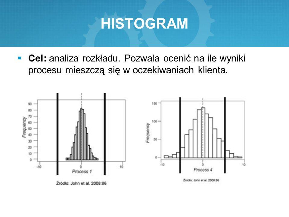 HISTOGRAM  Cel: analiza rozkładu. Pozwala ocenić na ile wyniki procesu mieszczą się w oczekiwaniach klienta.