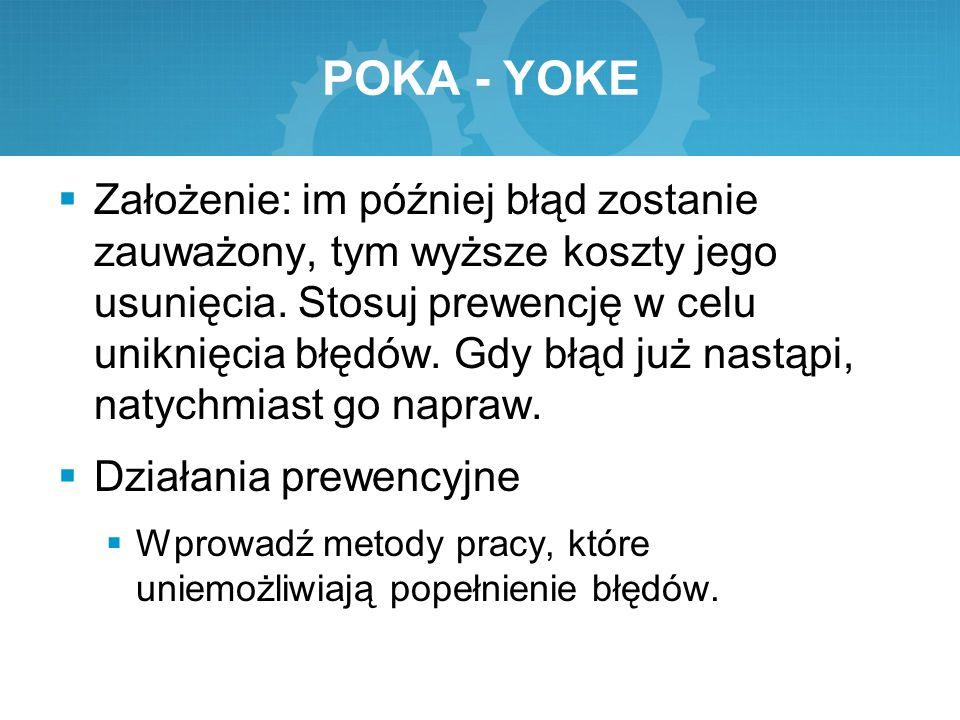 POKA - YOKE  Założenie: im później błąd zostanie zauważony, tym wyższe koszty jego usunięcia. Stosuj prewencję w celu uniknięcia błędów. Gdy błąd już