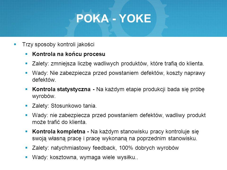 POKA - YOKE  Trzy sposoby kontroli jakości  Kontrola na końcu procesu  Zalety: zmniejsza liczbę wadliwych produktów, które trafią do klienta.  Wad