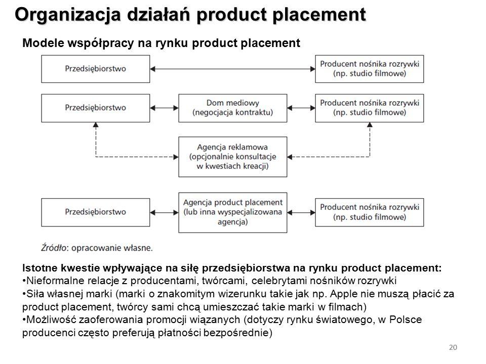 20 Organizacja działań product placement 20 Modele współpracy na rynku product placement Istotne kwestie wpływające na siłę przedsiębiorstwa na rynku