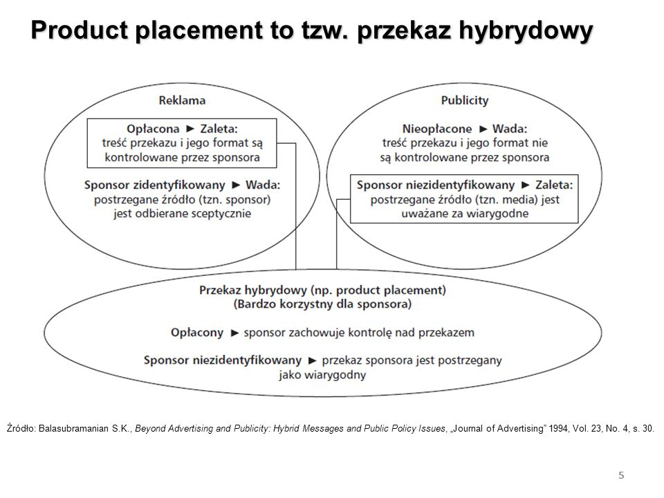 5 Product placement to tzw. przekaz hybrydowy 5 Źródło: Balasubramanian S.K., Beyond Advertising and Publicity: Hybrid Messages and Public Policy Issu