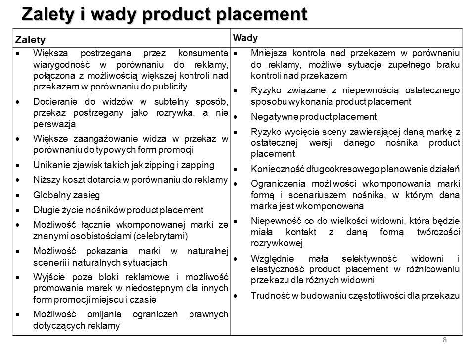 8 Zalety i wady product placement 8 Zalety Wady  Większa postrzegana przez konsumenta wiarygodność w porównaniu do reklamy, połączona z możliwością w