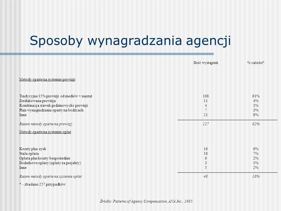 Sposoby wynagradzania agencji Ilość wystąpień% całości* Metody oparte na systemie prowizji Tradycyjne 15% prowizji od mediów + narzut Zredukowana prowizja Kombinacja stawek godzinowych i prowizji Plan wynagradzania oparty na bodźcach Inne 168 11 4 7 21 61% 4% 1% 3% 8% Razem metody oparte na prowizjj22782% Metody oparte na systemie opłat Koszty plus zysk Stała opłata Opłata plus koszty bezpośrednie Dodatkowe opłaty (opłaty za projekty) Inne 16 18 6 3 5 6% 7% 2% 1% 2% Razem metody oparte na systemie opłat4818% * - zbadano 257 przypadków Źródło: Patterns of Agency Compensation, ANA Inc., 1985.