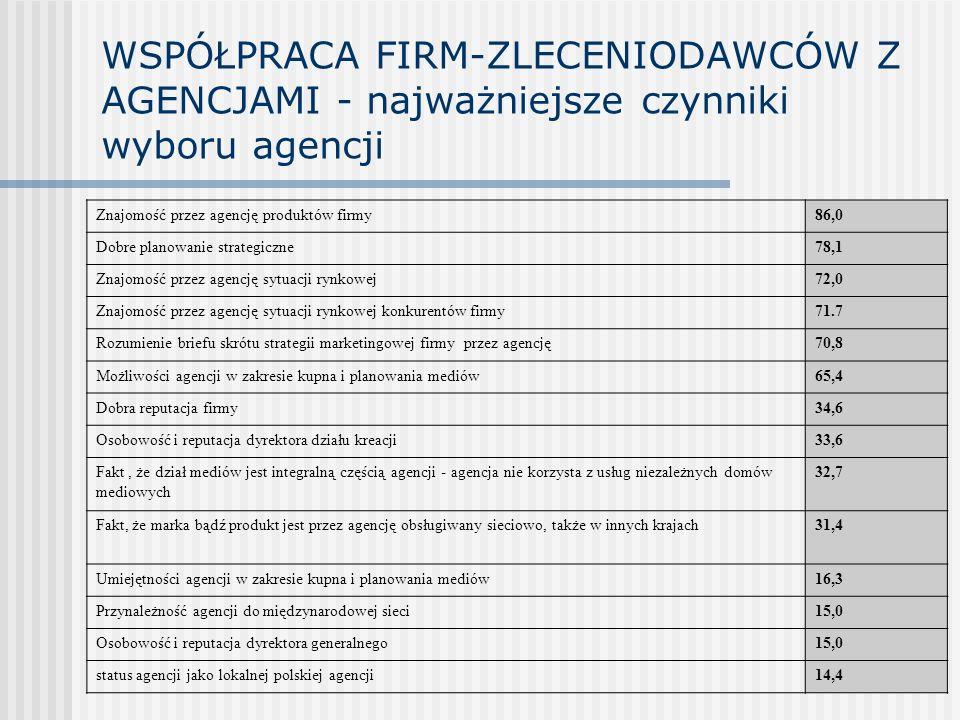 WSPÓŁPRACA FIRM-ZLECENIODAWCÓW Z AGENCJAMI - najważniejsze czynniki wyboru agencji Znajomość przez agencję produktów firmy86,0 Dobre planowanie strate