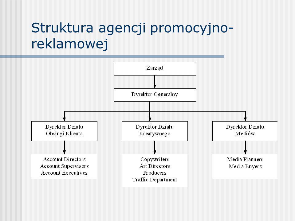 Struktura agencji promocyjno- reklamowej