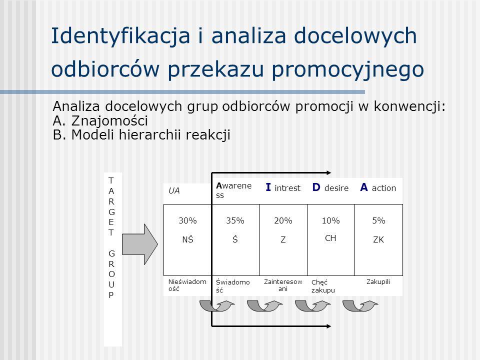 Identyfikacja i analiza docelowych odbiorców przekazu promocyjnego Analiza docelowych grup odbiorców promocji w konwencji: A. Znajomości B. Modeli hie