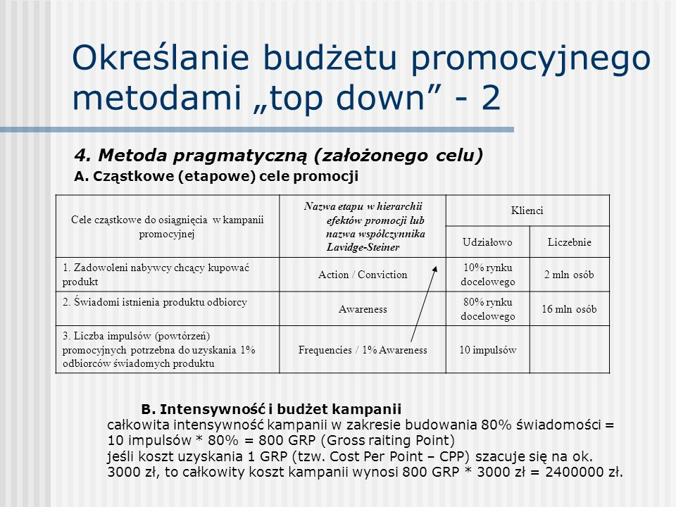 """Określanie budżetu promocyjnego metodami """"top down"""" - 2 4. Metoda pragmatyczną (założonego celu) A. Cząstkowe (etapowe) cele promocji Cele cząstkowe d"""