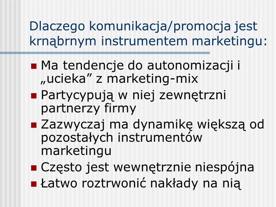 """Dlaczego komunikacja/promocja jest krnąbrnym instrumentem marketingu: Ma tendencje do autonomizacji i """"ucieka"""" z marketing-mix Partycypują w niej zewn"""