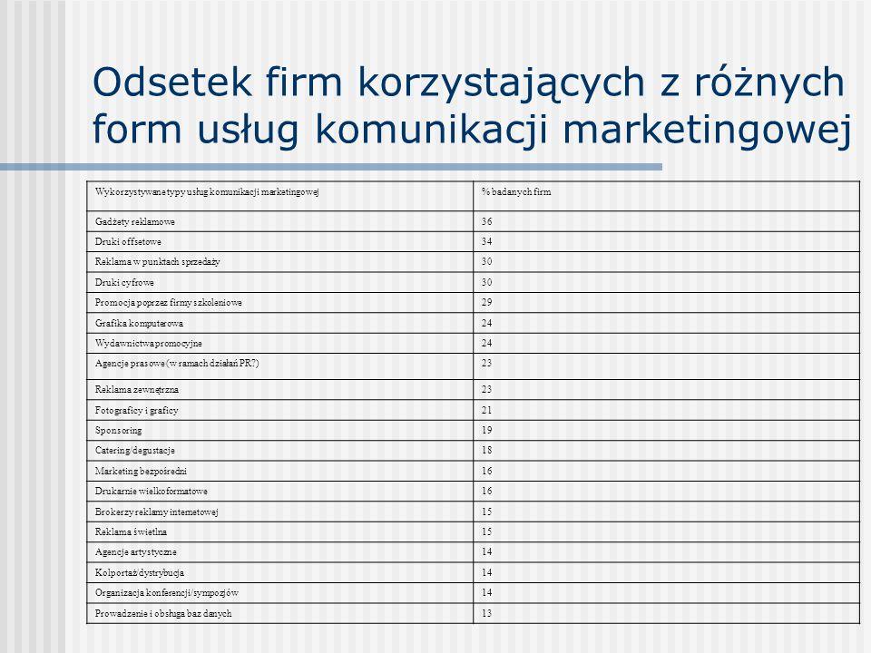 WSPÓŁPRACA FIRM-ZLECENIODAWCÓW Z AGENCJAMI - najważniejsze czynniki wyboru agencji Znajomość przez agencję produktów firmy86,0 Dobre planowanie strategiczne78,1 Znajomość przez agencję sytuacji rynkowej72,0 Znajomość przez agencję sytuacji rynkowej konkurentów firmy71.7 Rozumienie briefu skrótu strategii marketingowej firmy przez agencję70,8 Możliwości agencji w zakresie kupna i planowania mediów65,4 Dobra reputacja firmy34,6 Osobowość i reputacja dyrektora działu kreacji33,6 Fakt, że dział mediów jest integralną częścią agencji - agencja nie korzysta z usług niezależnych domów mediowych 32,7 Fakt, że marka bądź produkt jest przez agencję obsługiwany sieciowo, także w innych krajach31,4 Umiejętności agencji w zakresie kupna i planowania mediów16,3 Przynależność agencji do międzynarodowej sieci15,0 Osobowość i reputacja dyrektora generalnego15,0 status agencji jako lokalnej polskiej agencji14,4