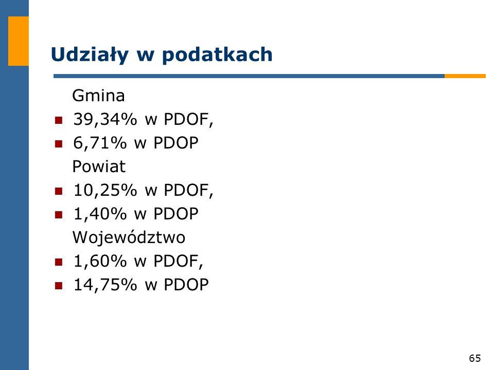 65 Udziały w podatkach Gmina 39,34% w PDOF, 6,71% w PDOP Powiat 10,25% w PDOF, 1,40% w PDOP Województwo 1,60% w PDOF, 14,75% w PDOP