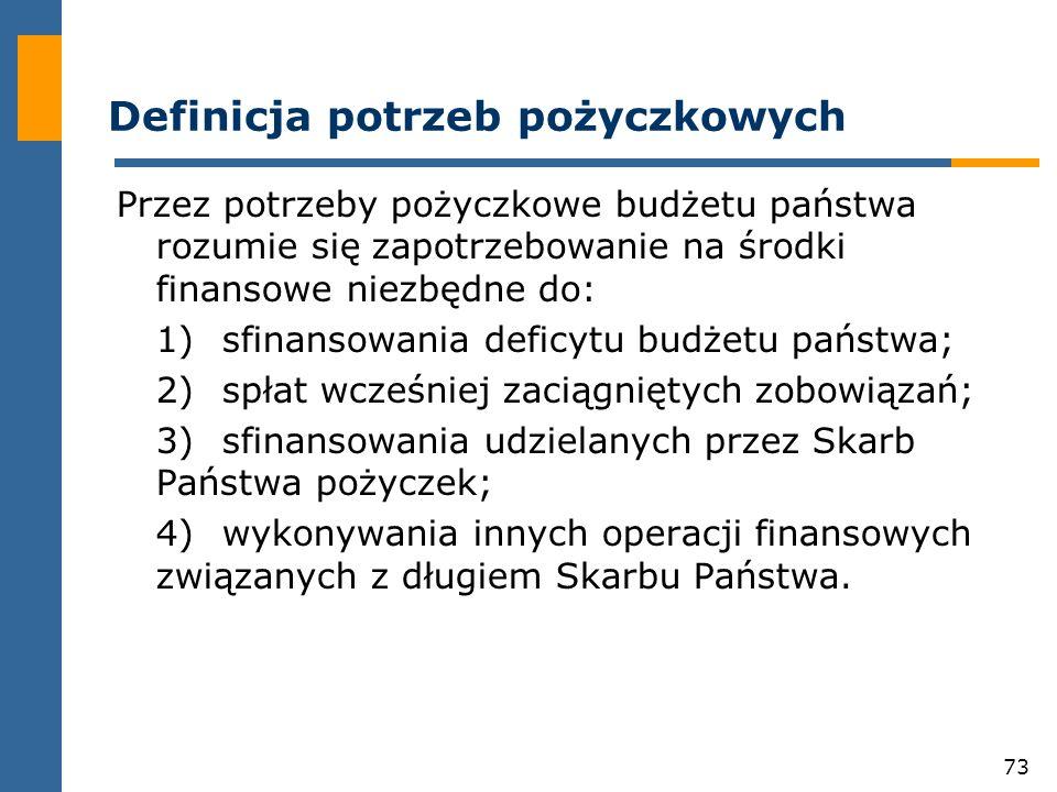 73 Definicja potrzeb pożyczkowych Przez potrzeby pożyczkowe budżetu państwa rozumie się zapotrzebowanie na środki finansowe niezbędne do: 1)sfinansowania deficytu budżetu państwa; 2)spłat wcześniej zaciągniętych zobowiązań; 3)sfinansowania udzielanych przez Skarb Państwa pożyczek; 4)wykonywania innych operacji finansowych związanych z długiem Skarbu Państwa.