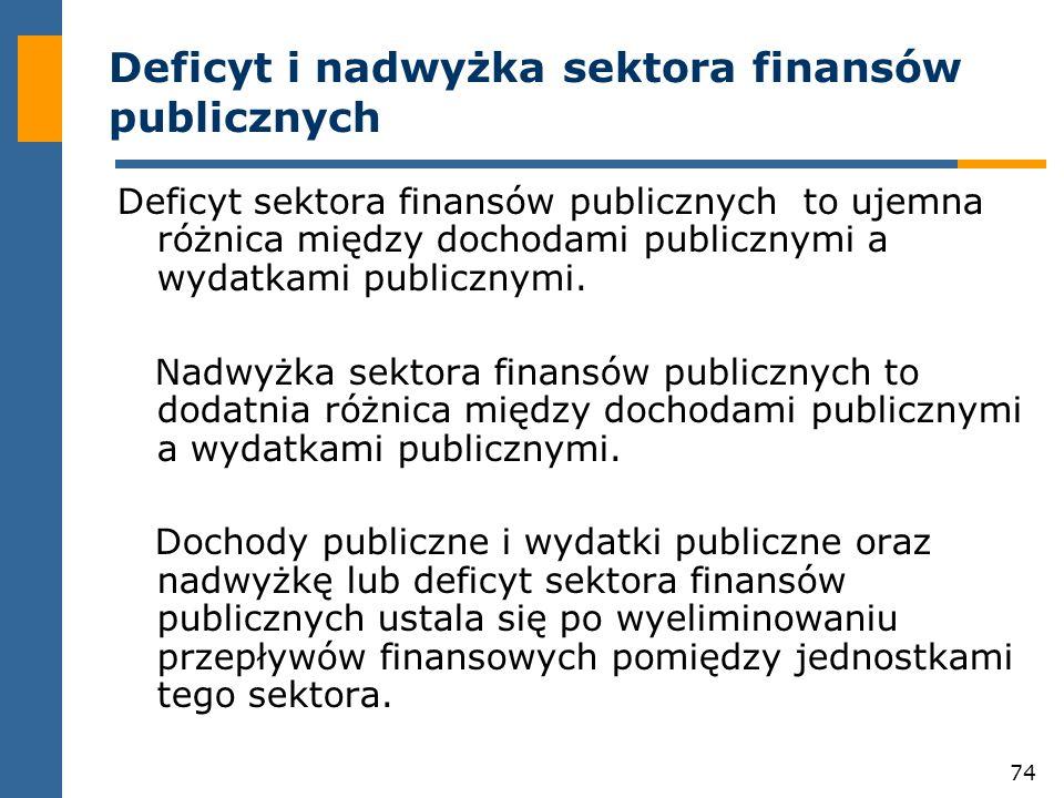 74 Deficyt i nadwyżka sektora finansów publicznych Deficyt sektora finansów publicznych to ujemna różnica między dochodami publicznymi a wydatkami publicznymi.