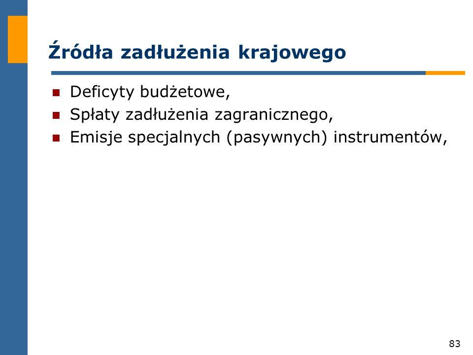 83 Źródła zadłużenia krajowego Deficyty budżetowe, Spłaty zadłużenia zagranicznego, Emisje specjalnych (pasywnych) instrumentów,