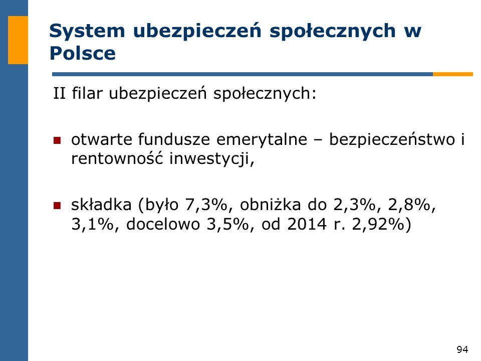 94 System ubezpieczeń społecznych w Polsce II filar ubezpieczeń społecznych: otwarte fundusze emerytalne – bezpieczeństwo i rentowność inwestycji, składka (było 7,3%, obniżka do 2,3%, 2,8%, 3,1%, docelowo 3,5%, od 2014 r.