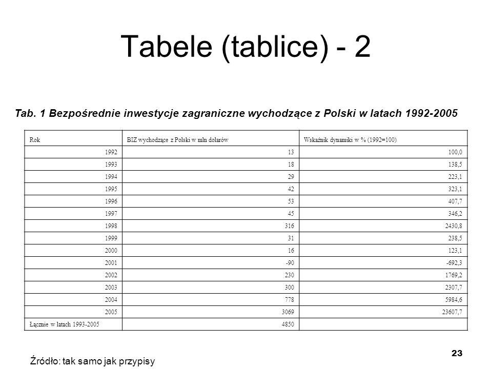 23 Tabele (tablice) - 2 RokBIZ wychodzące z Polski w mln dolarówWskaźnik dynamiki w % (1992=100) 199213100,0 199318138,5 199429223,1 199542323,1 19965