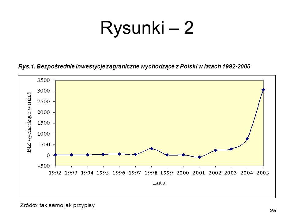 25 Rysunki – 2 Rys.1. Bezpośrednie inwestycje zagraniczne wychodzące z Polski w latach 1992-2005 Źródło: tak samo jak przypisy