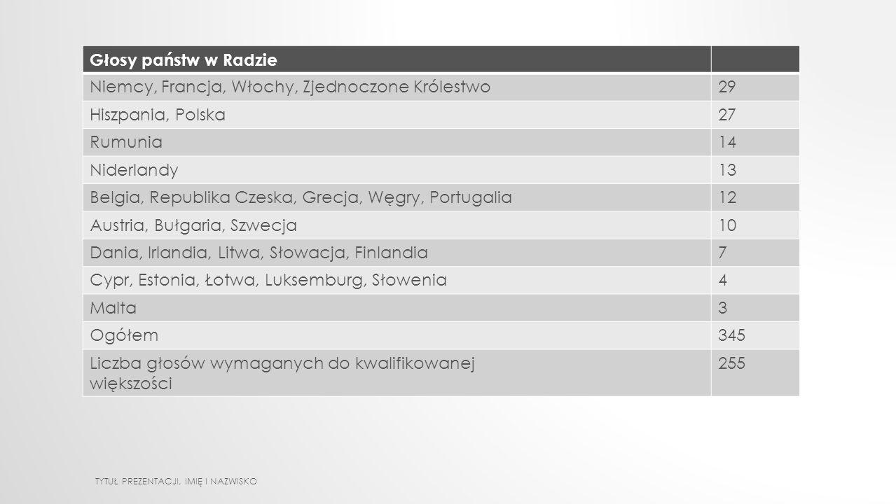 Głosy państw w Radzie Niemcy, Francja, Włochy, Zjednoczone Królestwo29 Hiszpania, Polska27 Rumunia14 Niderlandy13 Belgia, Republika Czeska, Grecja, Węgry, Portugalia12 Austria, Bułgaria, Szwecja10 Dania, Irlandia, Litwa, Słowacja, Finlandia7 Cypr, Estonia, Łotwa, Luksemburg, Słowenia4 Malta3 Ogółem345 Liczba głosów wymaganych do kwalifikowanej większości 255 TYTUŁ PREZENTACJI, IMIĘ I NAZWISKO
