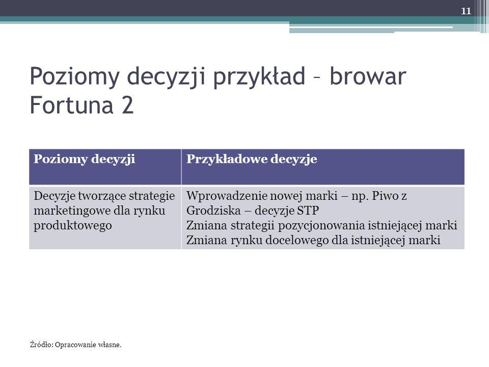 Poziomy decyzji przykład – browar Fortuna 2 Poziomy decyzjiPrzykładowe decyzje Decyzje tworzące strategie marketingowe dla rynku produktowego Wprowadzenie nowej marki – np.