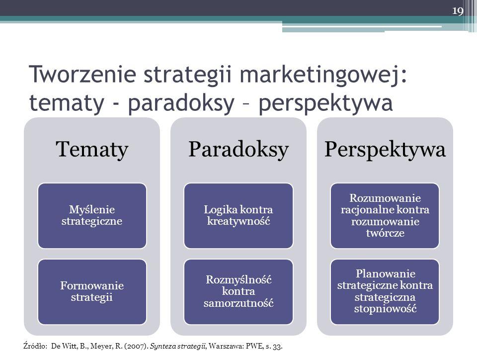 Tworzenie strategii marketingowej: tematy - paradoksy – perspektywa Tematy Myślenie strategiczne Formowanie strategii Paradoksy Logika kontra kreatywność Rozmyślność kontra samorzutność Perspektywa Rozumowanie racjonalne kontra rozumowanie twórcze Planowanie strategiczne kontra strategiczna stopniowość 19 Źródło: De Witt, B., Meyer, R.