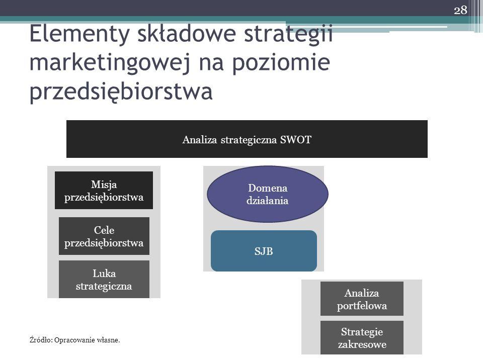 Elementy składowe strategii marketingowej na poziomie przedsiębiorstwa 28 Analiza strategiczna SWOT Cele przedsiębiorstwa Luka strategiczna Misja przedsiębiorstwa Domena działania SJB Analiza portfelowa Strategie zakresowe Źródło: Opracowanie własne.