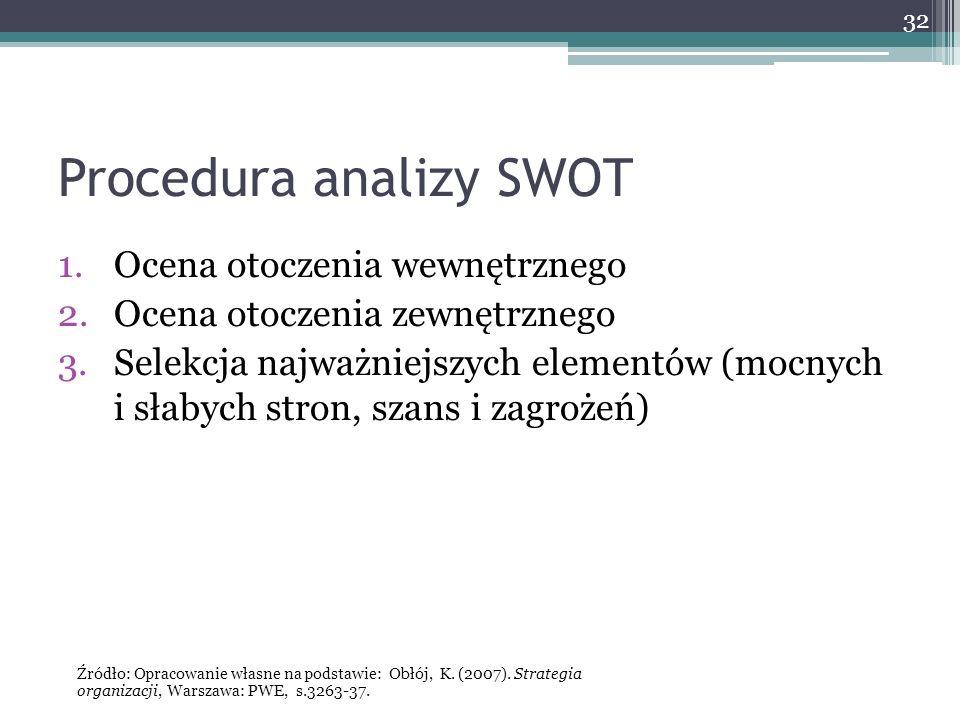 32 Procedura analizy SWOT 1.Ocena otoczenia wewnętrznego 2.Ocena otoczenia zewnętrznego 3.Selekcja najważniejszych elementów (mocnych i słabych stron, szans i zagrożeń) Źródło: Opracowanie własne na podstawie: Obłój, K.