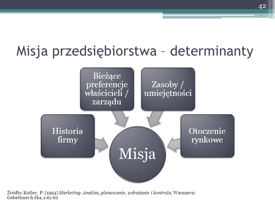 Misja przedsiębiorstwa – determinanty Misja Historia firmy Bieżące preferencje właścicieli / zarządu Zasoby / umiejętności Otoczenie rynkowe 42 Źródło: Kotler, P.