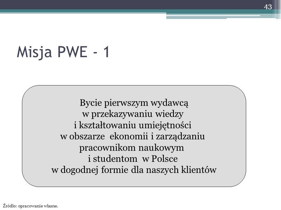 Misja PWE - 1 Bycie pierwszym wydawcą w przekazywaniu wiedzy i kształtowaniu umiejętności w obszarze ekonomii i zarządzaniu pracownikom naukowym i studentom w Polsce w dogodnej formie dla naszych klientów 43 Źródło: opracowanie własne.