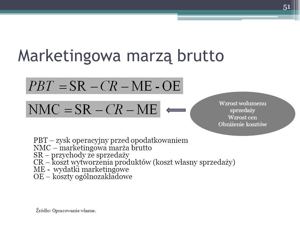 Marketingowa marzą brutto 51 PBT – zysk operacyjny przed opodatkowaniem NMC – marketingowa marża brutto SR – przychody ze sprzedaży CR – koszt wytworzenia produktów (koszt własny sprzedaży) ME - wydatki marketingowe OE – koszty ogólnozakładowe Wzrost wolumenu sprzedaży Wzrost cen Obniżenie kosztów Źródło: Opracowanie własne.