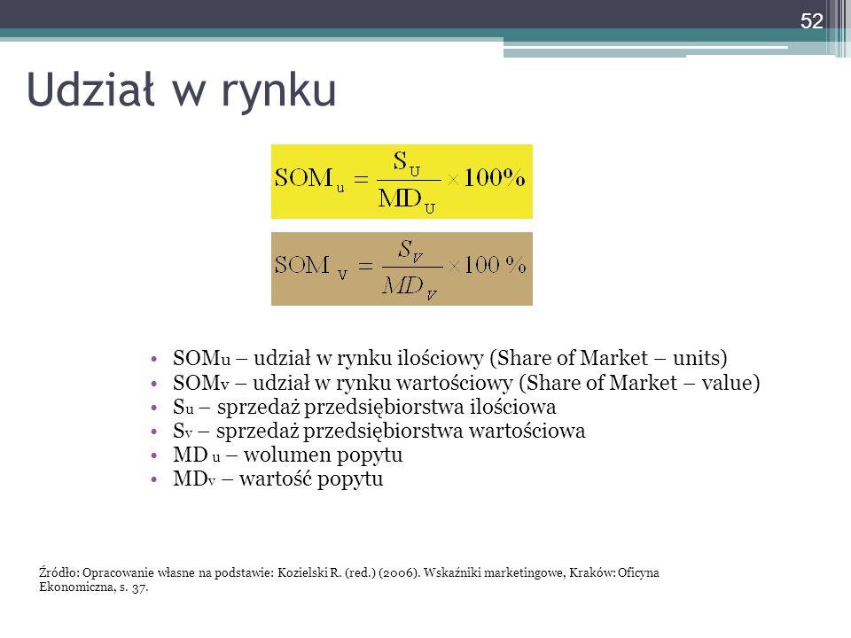 Udział w rynku SOM u – udział w rynku ilościowy (Share of Market – units) SOM v – udział w rynku wartościowy (Share of Market – value) S u – sprzedaż przedsiębiorstwa ilościowa S v – sprzedaż przedsiębiorstwa wartościowa MD u – wolumen popytu MD v – wartość popytu 52 Źródło: Opracowanie własne na podstawie: Kozielski R.